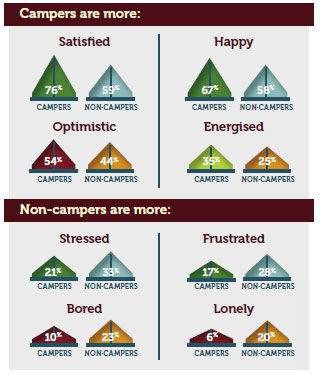 Campers are more