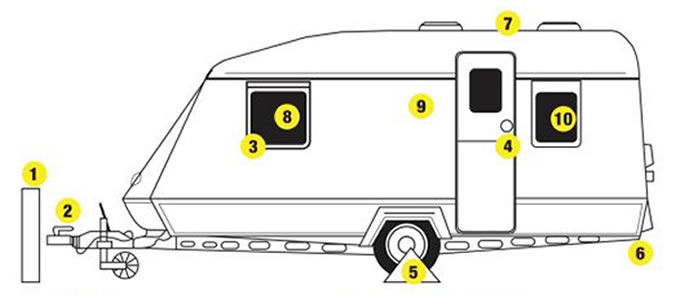 Caravan Security Checklist