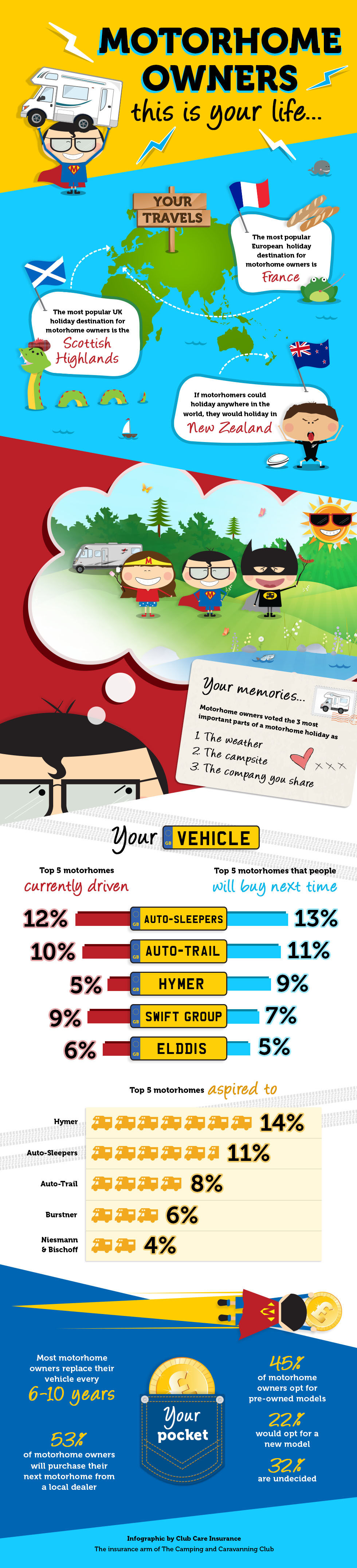 motorhomers this is your life infographic