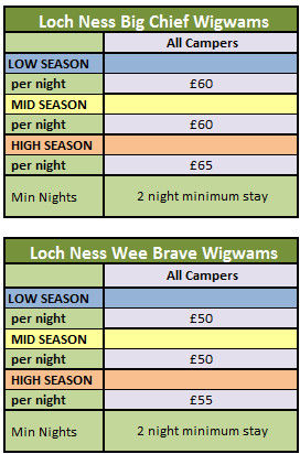 2016 Loch Ness Wigwam Pricing chart