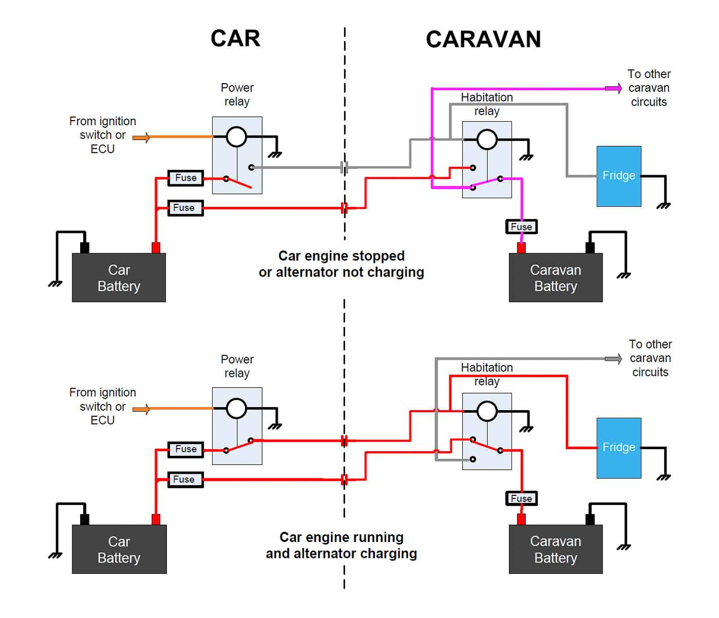 Wiring Diagram For Caravan Ignition System 29 Towbars And Towing Electrics The Camping Caravanning Club Alternator Technology