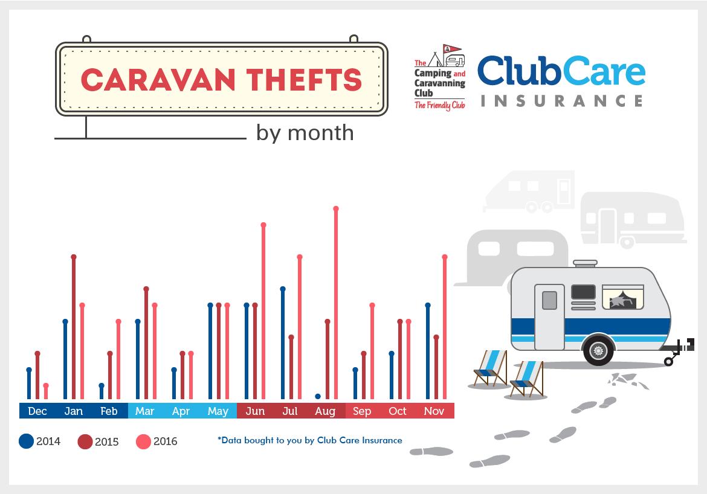 Caravan theft statistics, CRIS check, security and