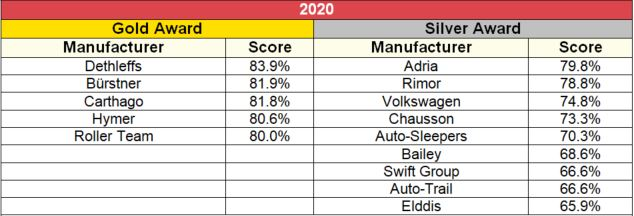 Legaue table: new motorhome manufacturer 2020